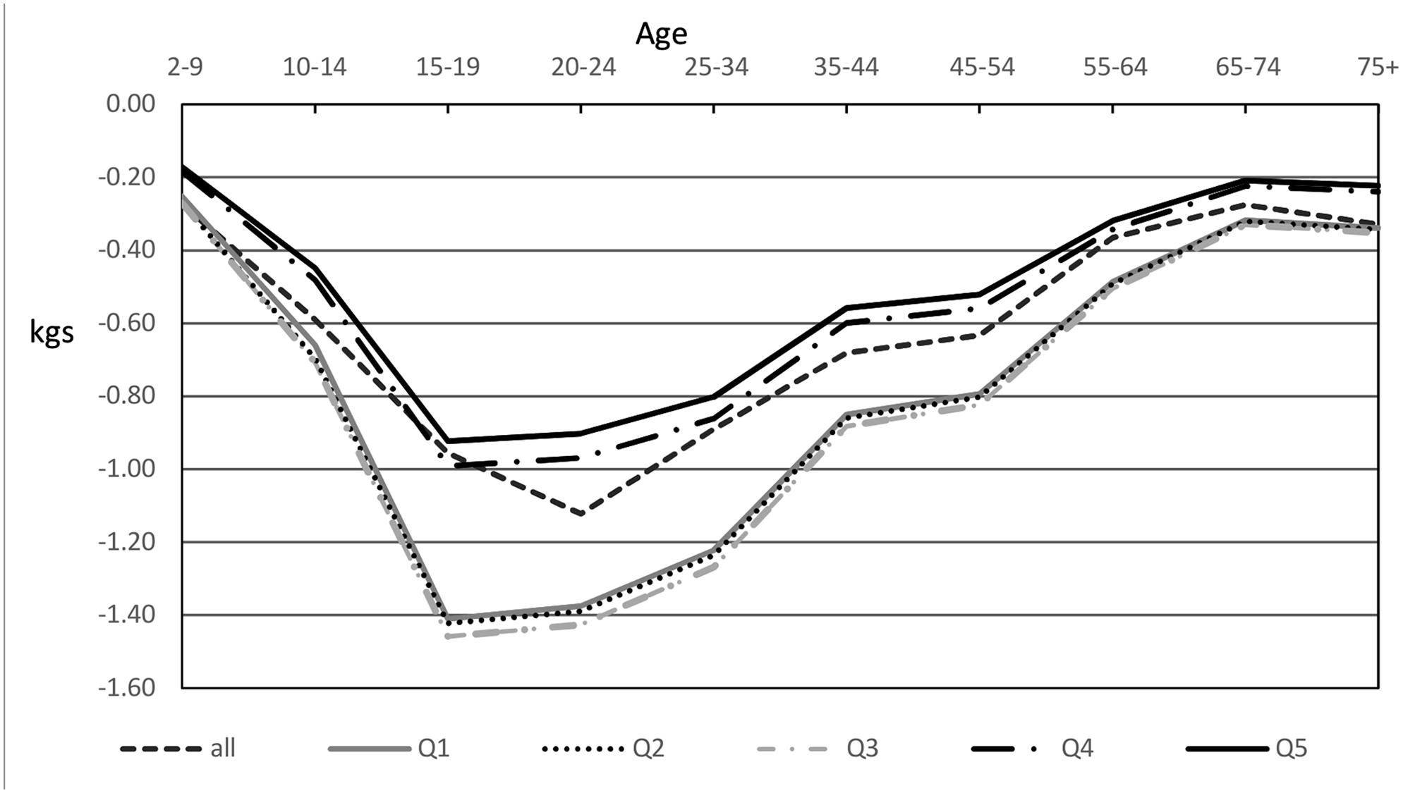 Modelled mean weight decreases in men after introduction of a 20% sugar-sweetened beverage tax by quintile.