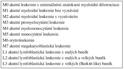 Klasifikace leukemií podle FAB.