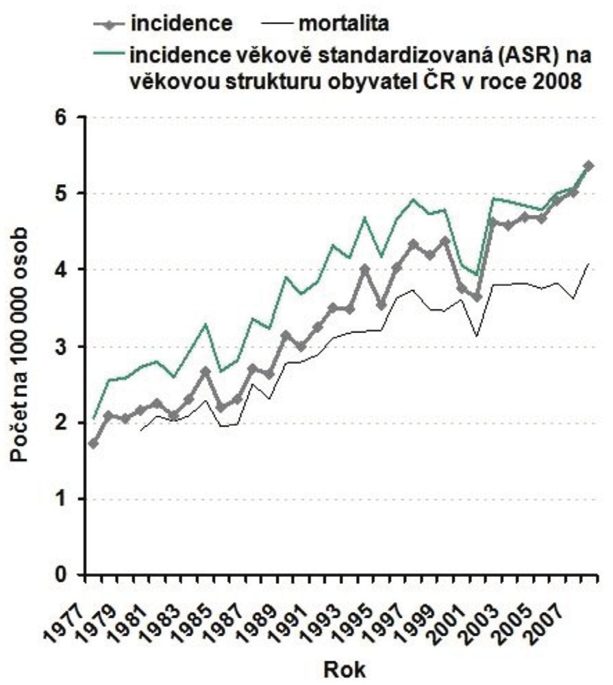 Obr. 2c: Incidence věkově standardizovaná