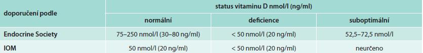 Srovnání statusu vitaminu D podle doporučení Endocrine Society a IOM [21,22]