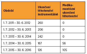Srovnání počtů instrumentálně a medikamentózně ukončených těhotenství