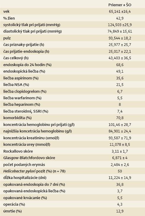Prehľadná štatistika súboru 163 pacientov s akútnym nevarikóznym krvácaním do horného GIT. Tab. 2. Summary statistics of 163 patients with acute non-variceal upper-GI bleeding.