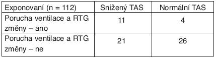 Hladina TAS a současný nález poruchy ventilace a RTG změn