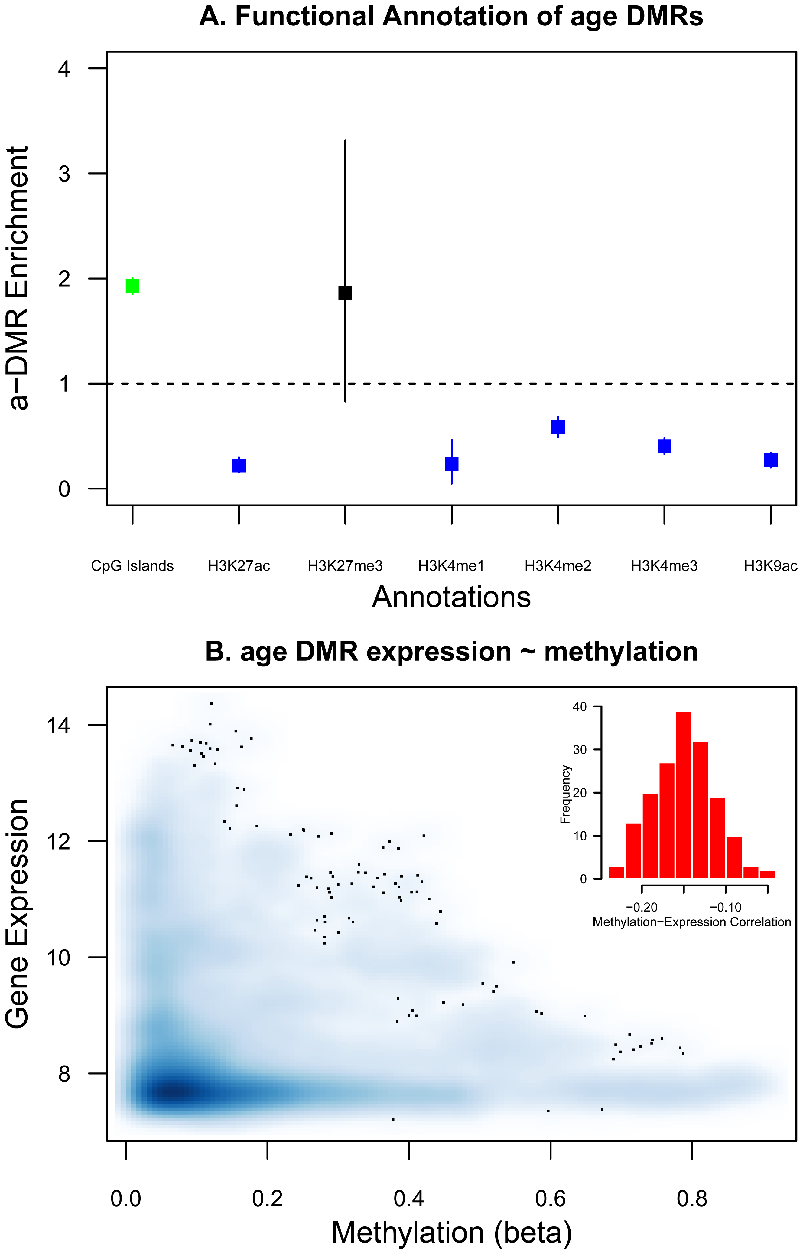 Functional characterization of a-DMRs.