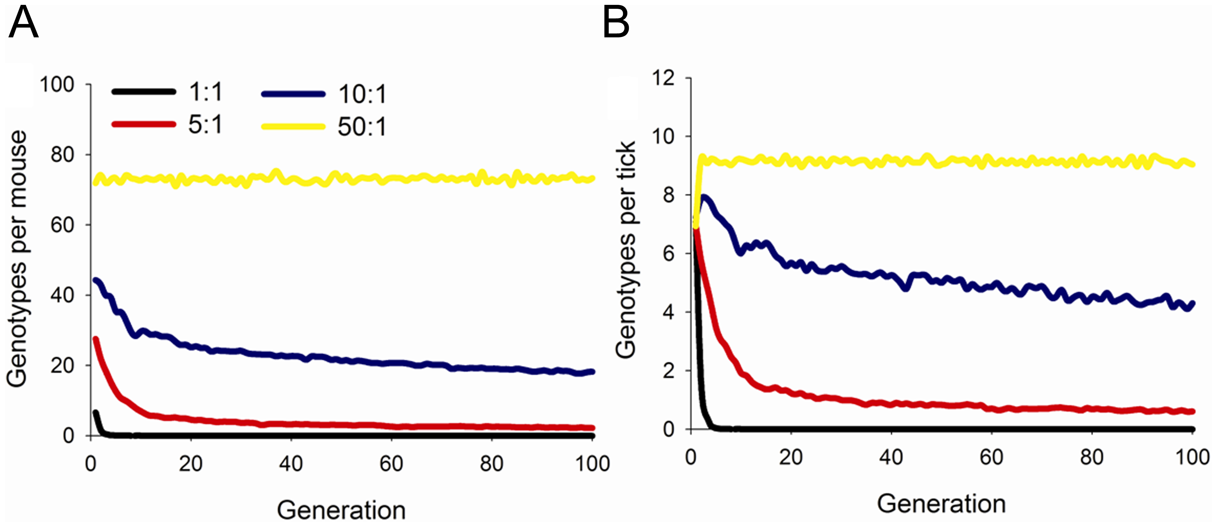 Maintenance of genotypic diversity in mice and ticks over 100 generations.
