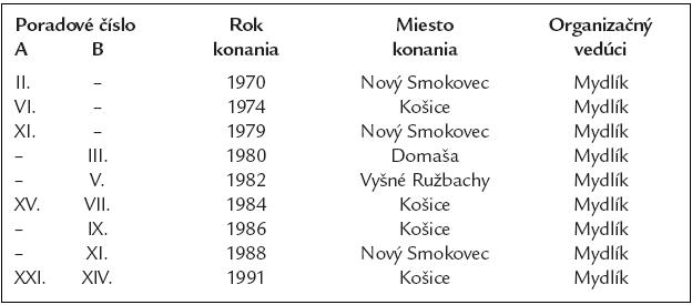 Československé nefrologické konferencie (A) a Československé nefrologické konferencie dialyzačných a transplantačných pracovníkov (B).