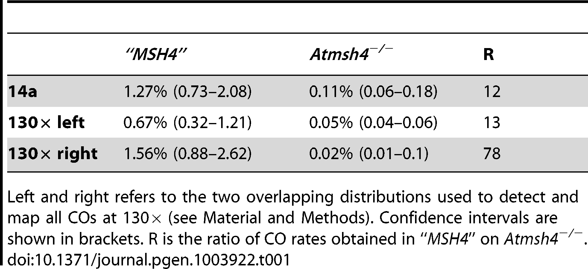 CO rates in <i>Atmsh4</i> at 130× and 14a.