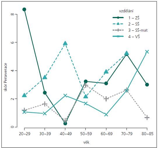 Průměry skóru Perseverací v jednotlivých věkových pásmech podle ukončeného vzdělání.