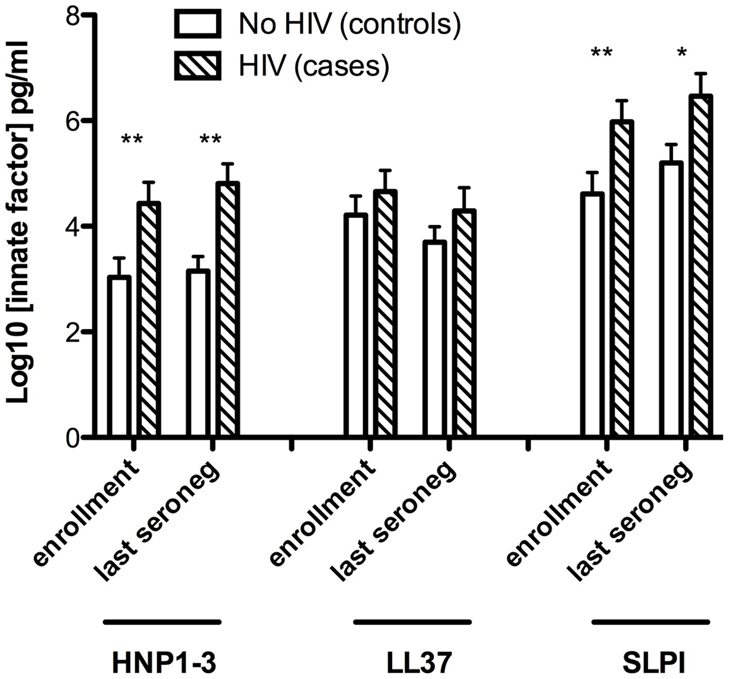 Sub-preputial antimicrobial peptide (AMP) levels and HIV acquisition.