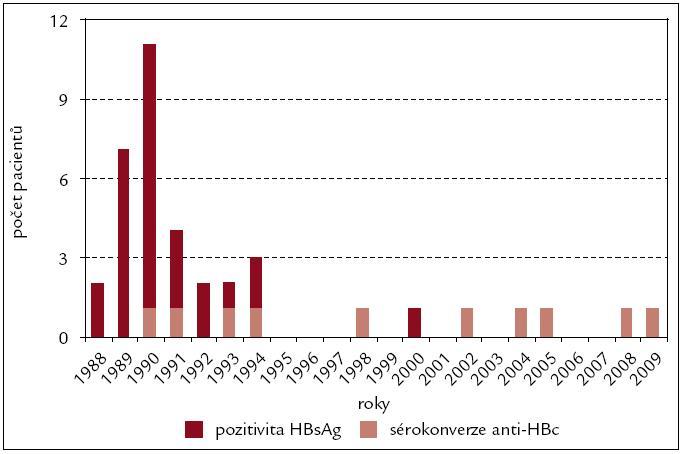 Infekce s pozitivitou HBsAg a asymptomatická sérokonverze anti-HBc u 1 271 pacientů se selháním ledvin.