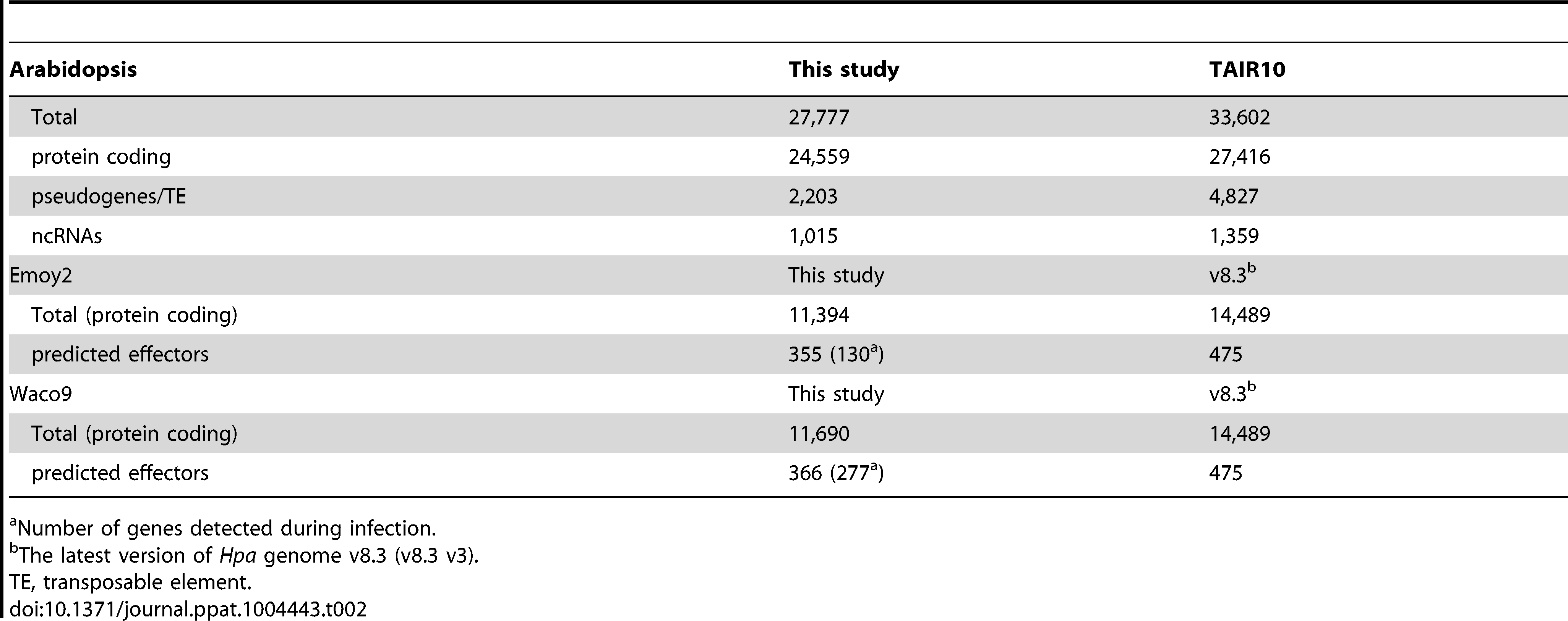 The number of genes detected in this study.