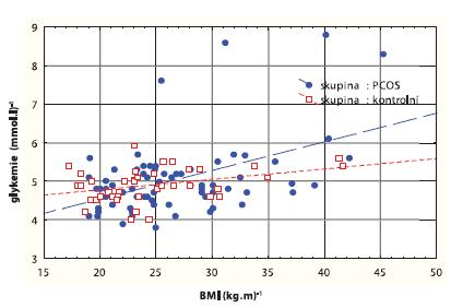 Korelační graf mezi BMI (kg.m<sup>-2</sup>) a lačnou glykémií (mmol.l<sup>-1</sup>)