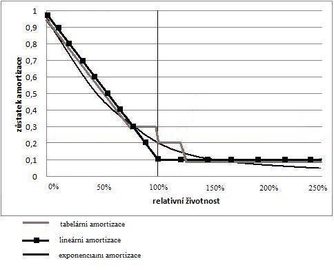 Fig. 2: Amortization: linear, tabular, exponential