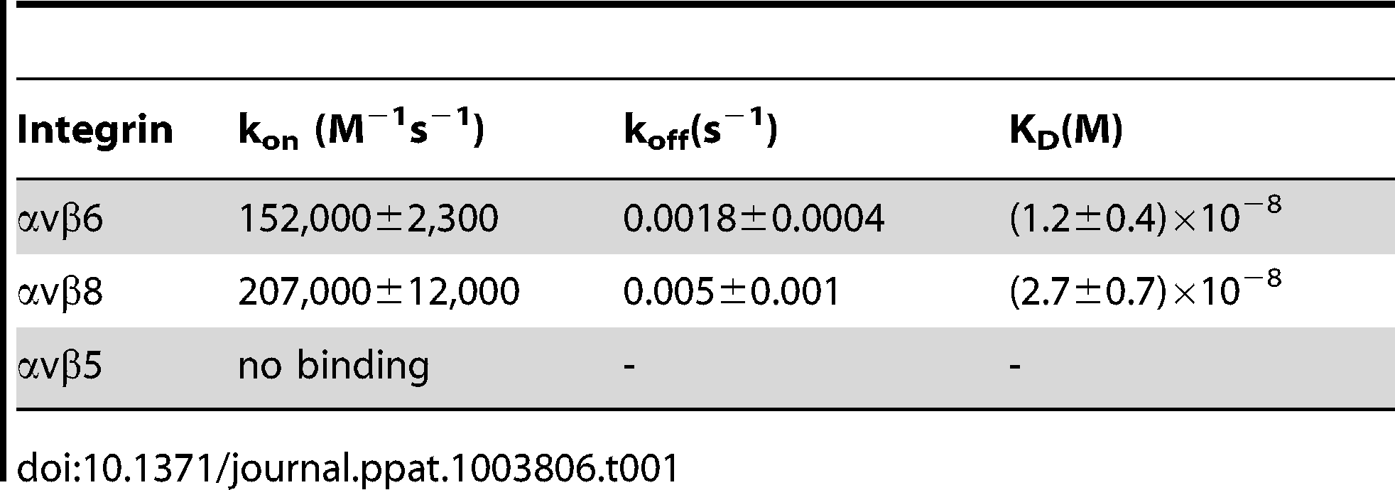 Kinetic constants (±SD) for gH/gL binding to soluble truncated integrins.