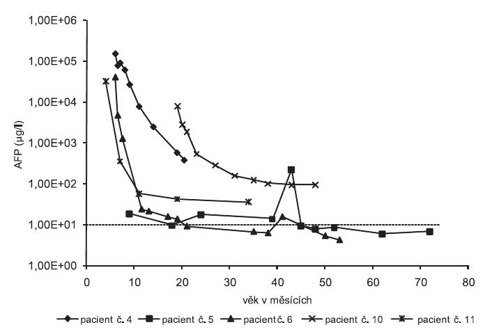 Obr. 1A. Sérové hladiny α1-fetoproteinu (AFP) v průběhu dlouhodobého sledování u pěti dětí s tyrosinémií typ I s včasně zahájenou léčbou Orfadinem (NTBC) (P4–6, P10–11)