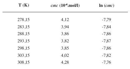 Zistené hodnoty <i>cmc</i> a ln (<i>cmc</i>) meranej látky v 4 mol/l etanolovom roztoku