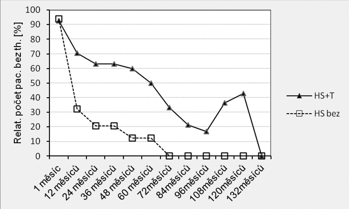 Výsledky srovnání počtu pacientÛ bez nutnosti aplikace lokální antiglaukomové terapie v pooperačním období mezi soubory HS+T vs. HS bez