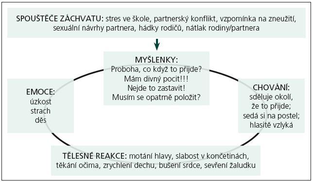 Bludný kruh disociativních záchvatů.