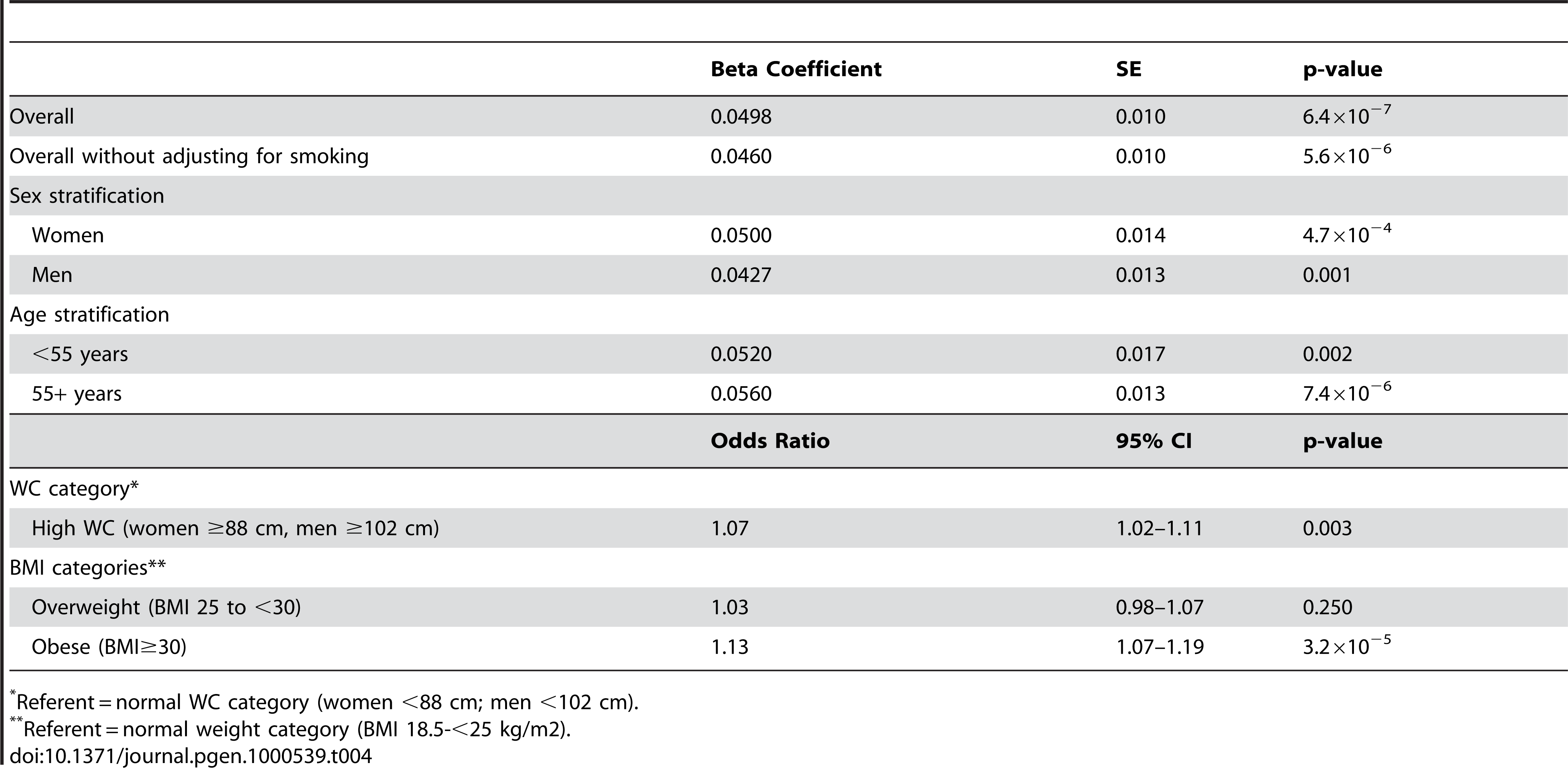 CHARGE consortium secondary analysis results per copy of the G allele for rs10146997 in 31373 individuals; beta coefficients expressed as z-scores.