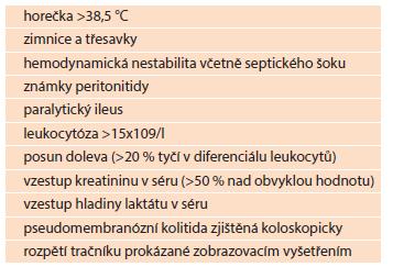 Příznaky svědčící pro těžký průběh klostridiové kolitidy (<i>C. difficile</i>) Tab. 1: Symptoms suggestive of a severe course of clostridial colitis (<i>C. difficile</i>)