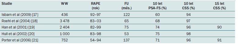 Onkologické výsledky RAPE u KP s nízkým a středním rizikem.