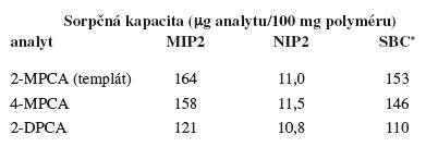 Sorpčné kapacity pripravených polymérov pre dané látky v acetonitrile (RSD = ± 4–10 %, n = 3)
