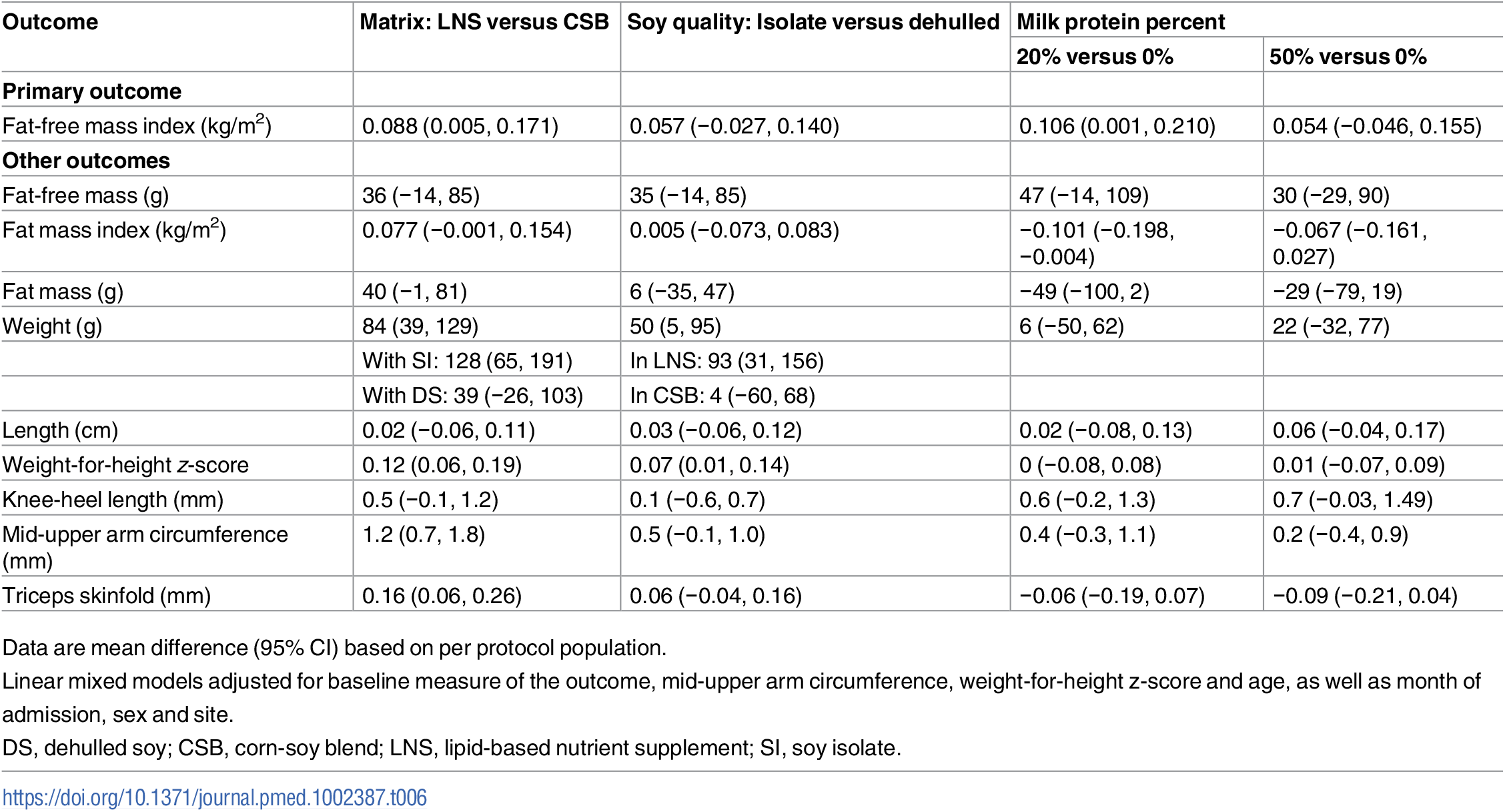 Effects of supplementary foods on body composition and anthropometry, per protocol analysis.