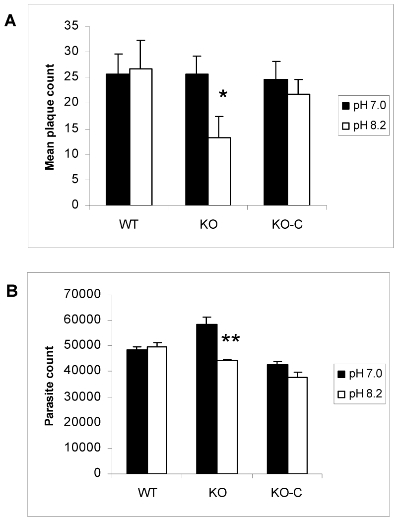 Parasites lacking TgGCN5-A are defective in recovering from alkaline stress.