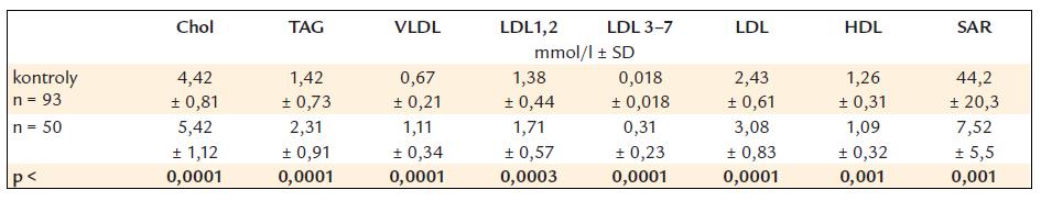 Koncentrácie plazmatických lipidov, lipoproteinov a skóre aterogénneho rizika.