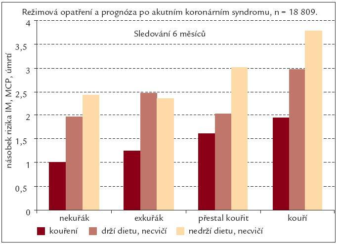 Vliv režimových opatření na prognózu pacientů po akutním koronárním syndromu. Podle [12].
