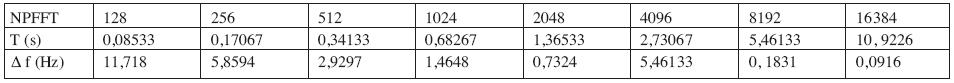 Ilustrativní výpočet vztahu mezi počtem bodů FFT, intervalem pozorování T a vzdáleností dvou spektrálních čár f při vzorkovací frekvenci 1500 Hz.