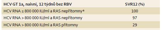 SVR12 u opakovaně léčených osob při kombinaci GZR/EBR ve vztahu k RAS a viremii u HCV GT1a. Tab. 6. SVR12 rates of GZR/EBR among treatment-experienced HCV GT1a patients based on RAS and HCV RNA levels.