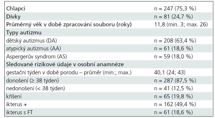 Charakteristika souboru autistických dětí s kompletními údaji o novorozenecké žloutence a gestačním týdnu v době porodu (n = 328).