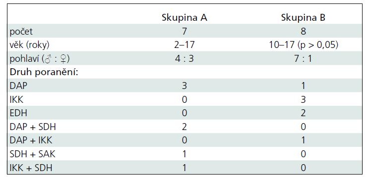 Demografická data pacientů s KCP.