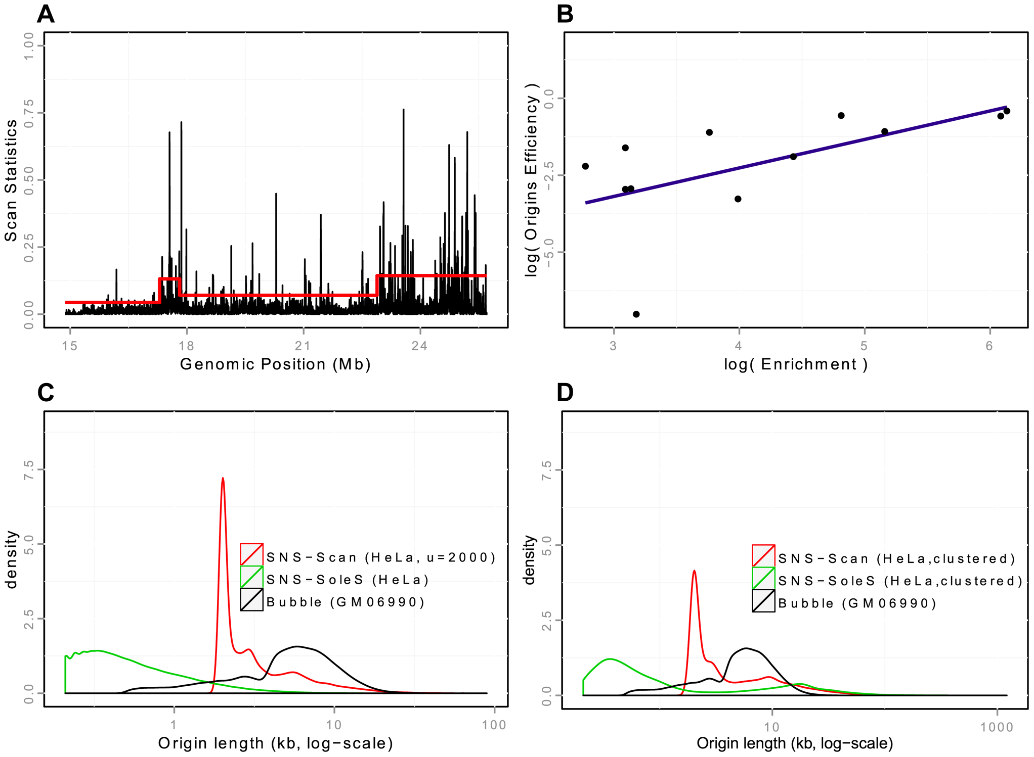 Detection and validation of Ori-Seq peaks.