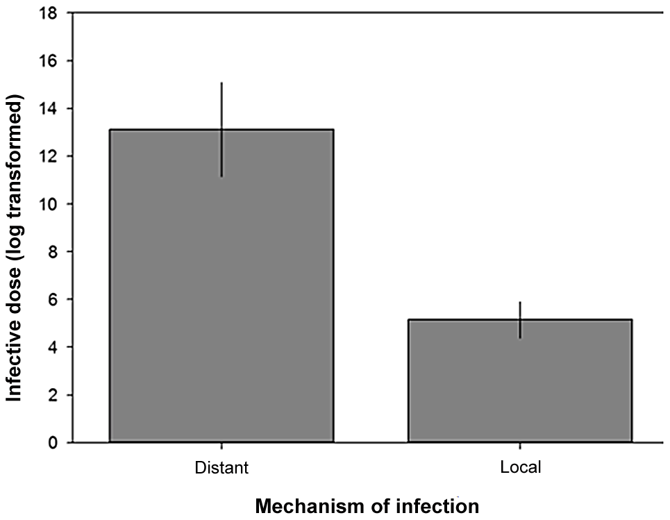 Infective dose and the mechanisms used by pathogens to infect hosts.