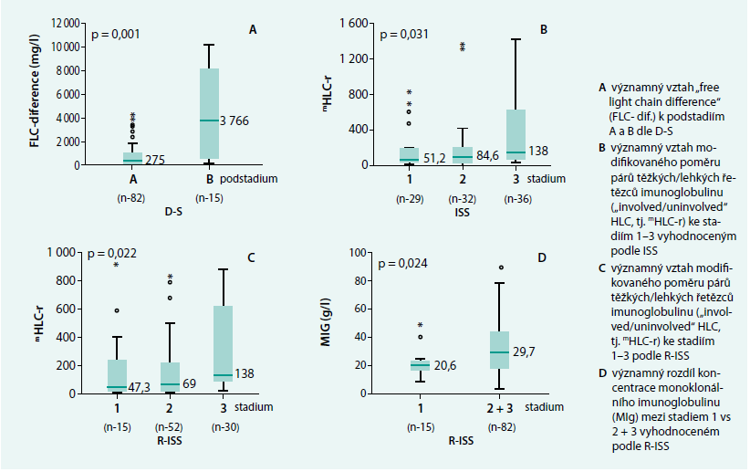 Grafické vyjádření významných vztahů vybraných výsledků Freelite<sup>TM</sup> a Hevylite<sup>TM</sup> analýzy k výsledkům stratifikace MM podle Durieho-Salmona (D-S), International Staging System (ISS) a Revised-International Staging System (R-ISS)