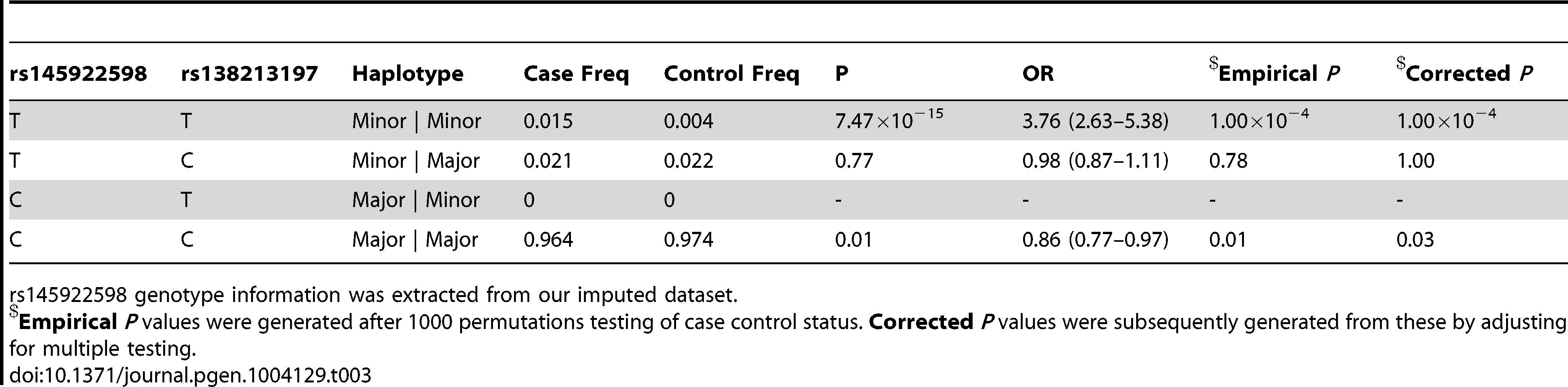 Haplotype analysis for rs145922598 and rs138213197 in the subset of 5500 PrCa cases and 4923 controls from the UK and Sweden genotyped for rs138213197.