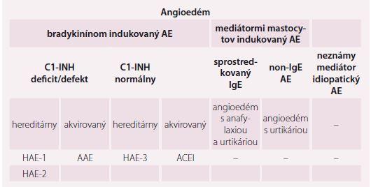 Klasifikácia angioedému podľa WAO [1].