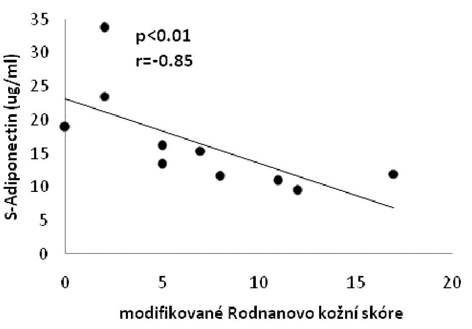 Negativní korelace mezi sérovými koncentracemi adiponectinu a hodnotami modifikovaného Rodnanova kožního skóre.