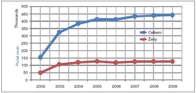 Vývoj počtu evidovaných osob v ČR (rizikové práce)