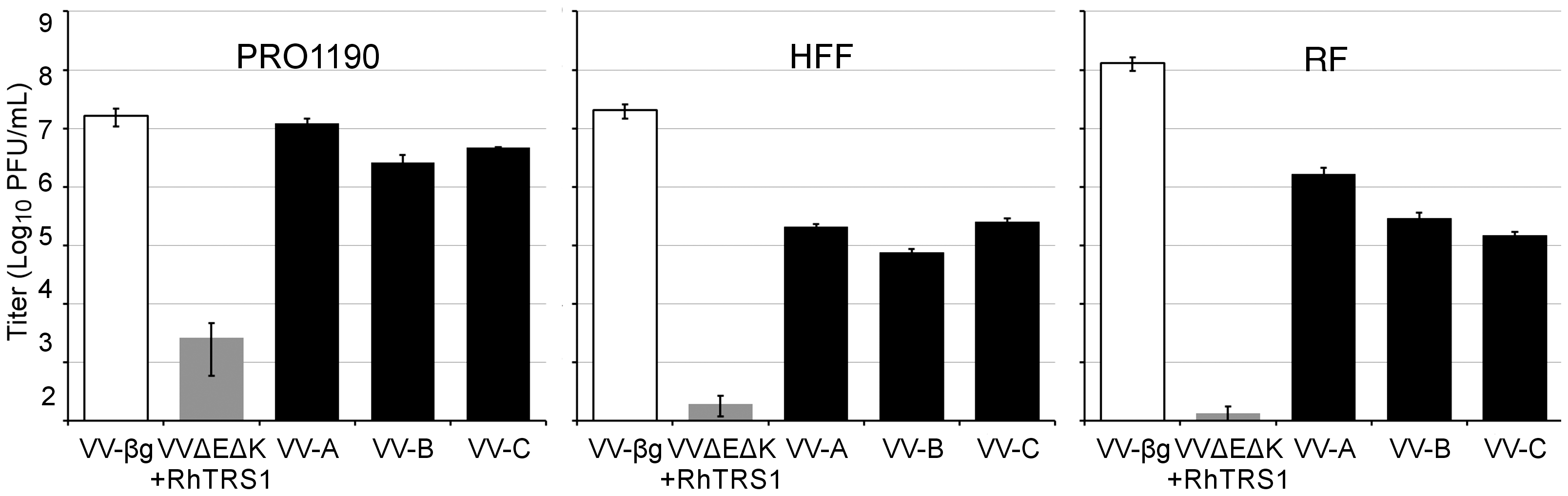 Adaptation in minimally-permissive PRO1190 cells expands the species tropism of VVΔEΔK+RhTRS1.