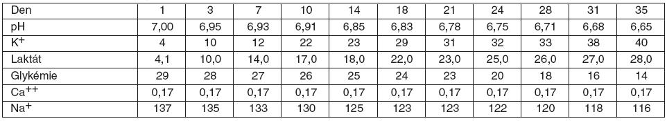 Průměrné hodnoty pH a koncentrace (mmol/l) K<sup>+</sup>, laktátu, Ca<sup>++</sup>, Na<sup>+</sup> a glykémie v konzervách 1.–35. den