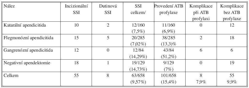 Výskyt infekčních komplikací (SSI) u jednotlivých typů apendicitidy a výskyt komplikací u nemocných s ATB profylaxí a nemocných, u kterých nebyla ATB profylakticky podána. Nemocní, u kterých vznikl pooperační ileus (N=7) byli z analýzy vyřazeni Tab. 5. Rates of infectious complications (SSI) in the individual types of appendicitis and complication rates in patients with ATB prophylaxis and in patients, who received no ATB prophylaxis. Patients, who developed postoperative ileus (N = 7) were excluded from the analysis