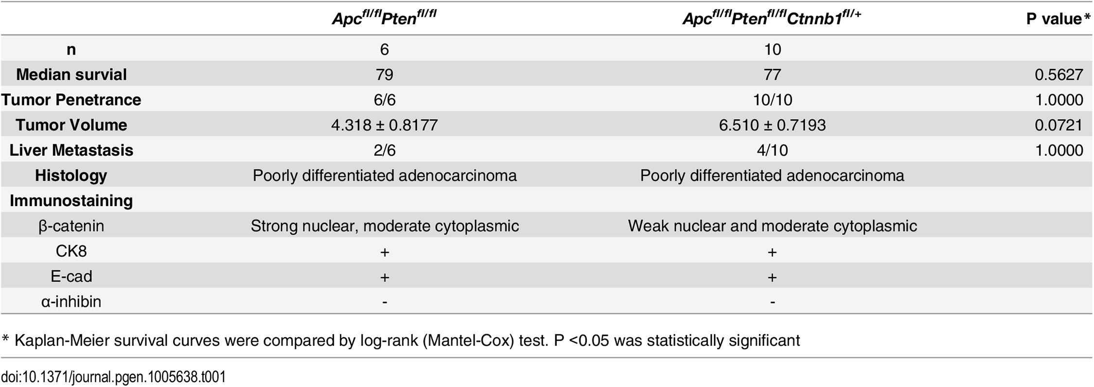 Phenotypic features in an <i>Apc-</i> and <i>Pten-</i> mutant mouse ovarian adenocarcinoma model with respect to <i>Ctnnb1</i> gene dosage.
