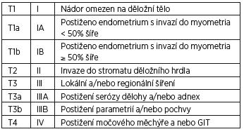 TNM a FIGO klasifikace karcinomu endometria, bez N a M