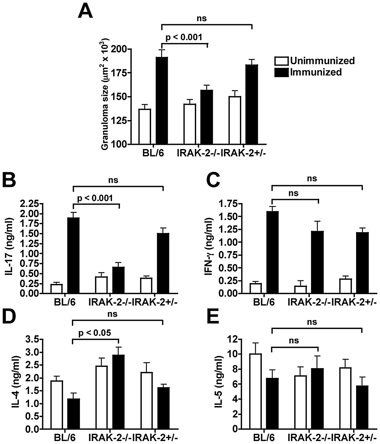IRAK-2 mediates severe egg-induced immunopathology and CD4 T cell IL-17 production.
