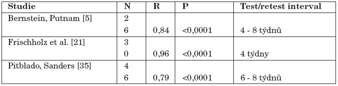 Přehled studií test - retest reliability DES.