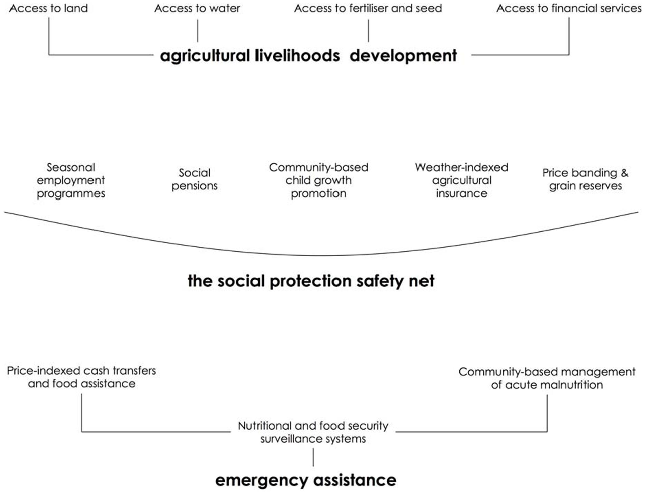 Intervention framework for fighting seasonal hunger.