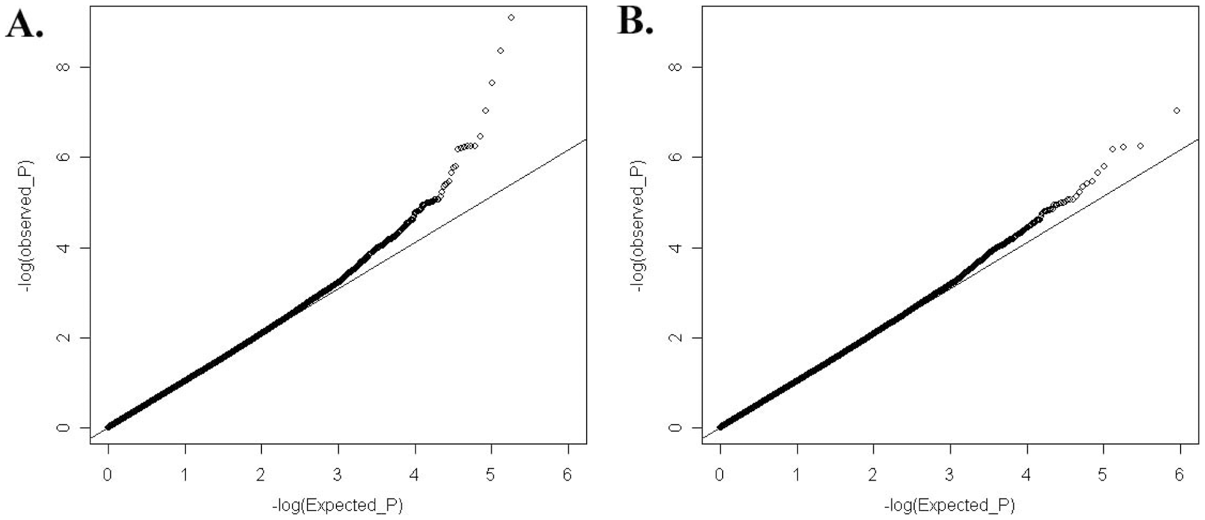 Quantile-Quantile plot of expected (x-axis) and observed (y-axis) −log<sub>10</sub>(<i>P</i> value) distribution in our GWAS analysis.
